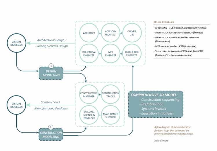 Блок-схема циклов совместной обратной связи, которые генерируют всеобъемлющую цифровую модель проекта Brock Commons Tallwood House, Университет Британской Колумбии, студенческое общежитие