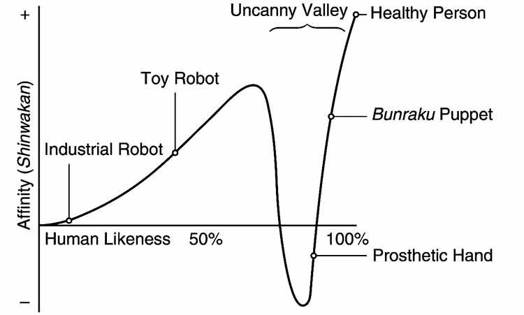 График Страшной долины, созданный Масахиро Мори: как человеческое подобие робота [horizontal axis] увеличивается, наша близость к роботу [vertical axis] тоже увеличивается, но только до определенного момента .. Изображение © Masahiro Mori