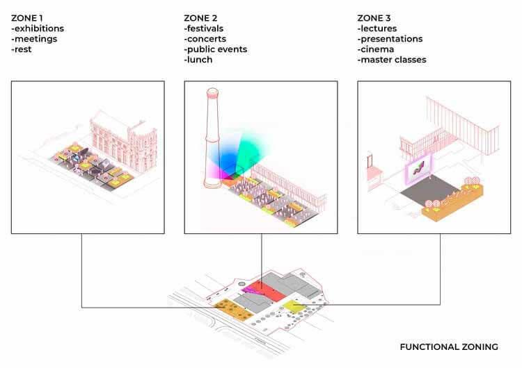 Схема функционального зонирования. Изображение предоставлено Дмитрием Яходином